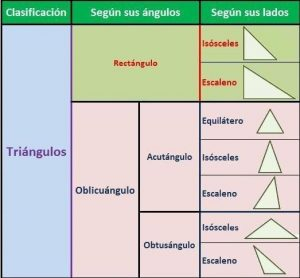 figuras geometricas nombres